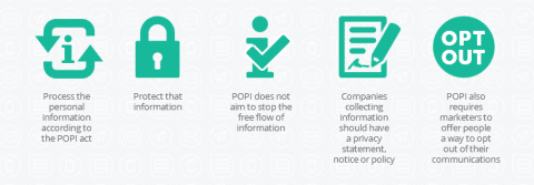 process the personal information