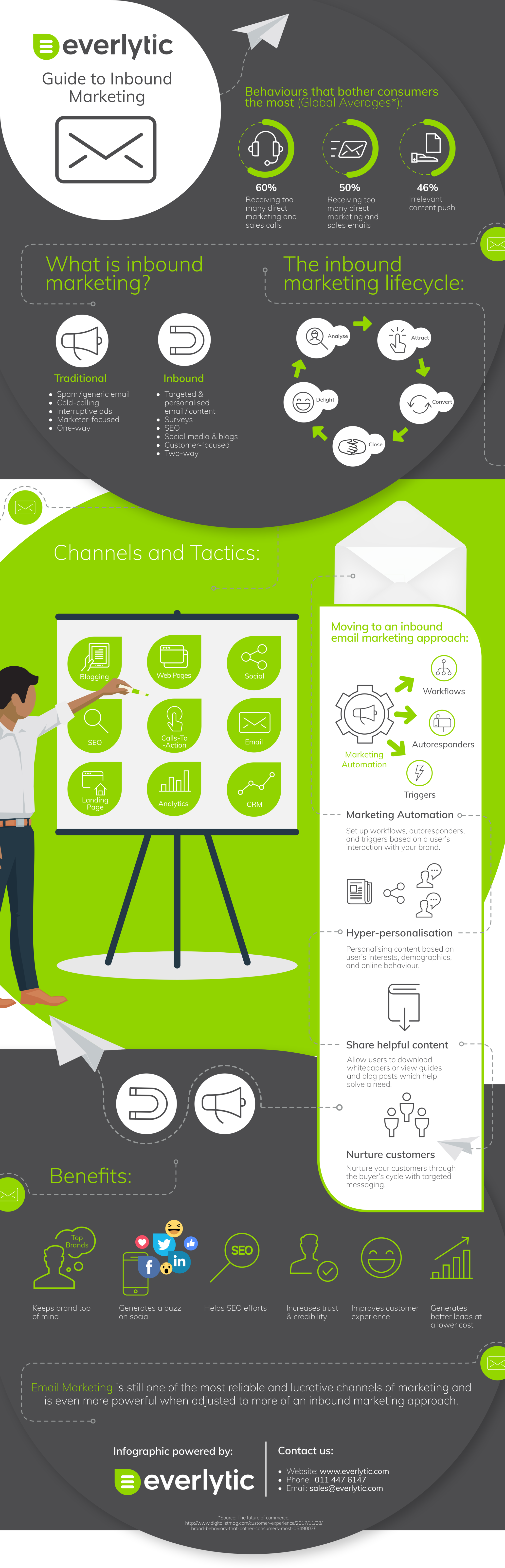 Everlytic Inbound Marketing Infographic New | Email and SMS Marketing Software | Guide to Inbound Marketing - Infographic