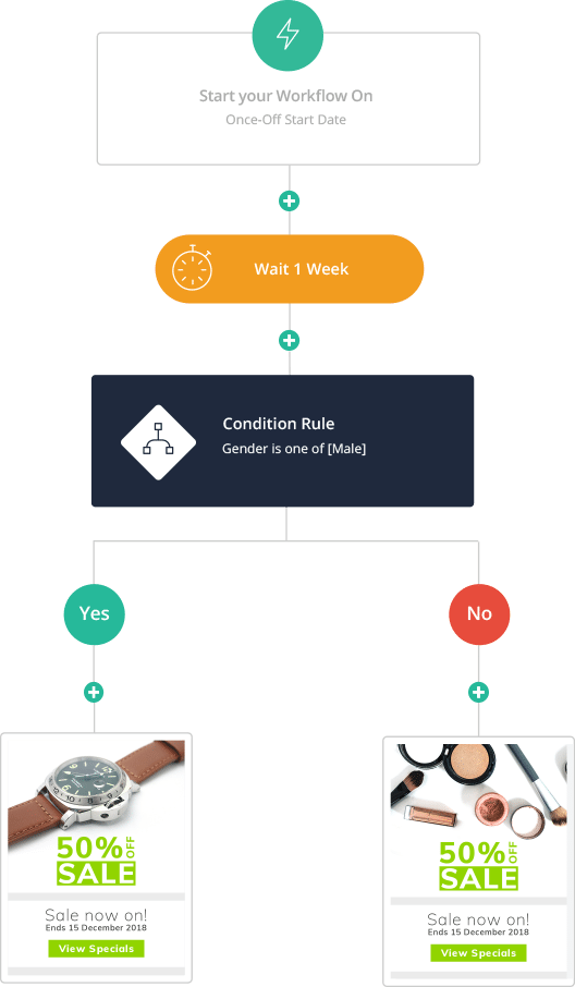 Workflows | Automation | Everlytic | Example Diagram | Conditions