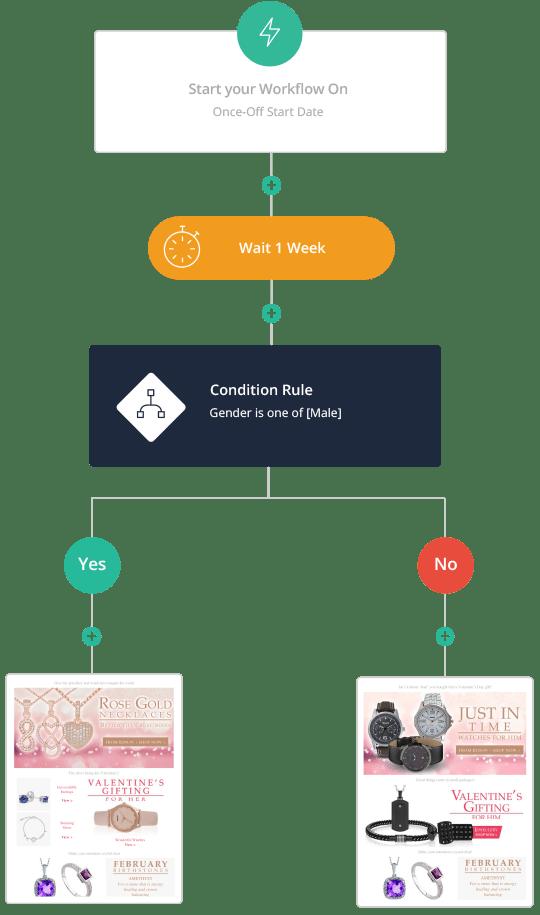 Retail Workflow Example