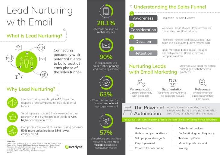 Lead Nurturing with Email | Connecting Personally with Potential Clients