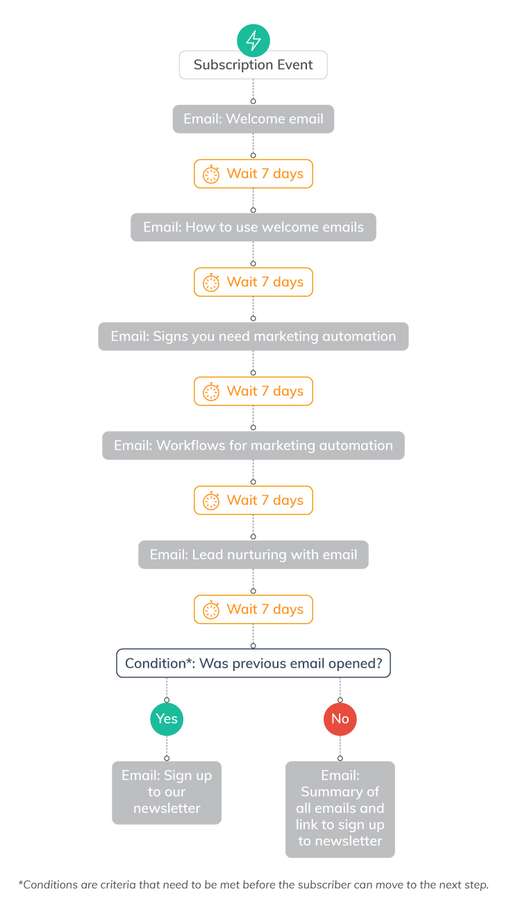 7 Ways to Use Marketing Automation Workflows | Everlytic | automated email series | thought leadership emails | email newsletter