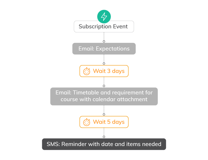 7 Ways to Use Marketing Automation Workflows | Everlytic | educational series | automated email series | online course