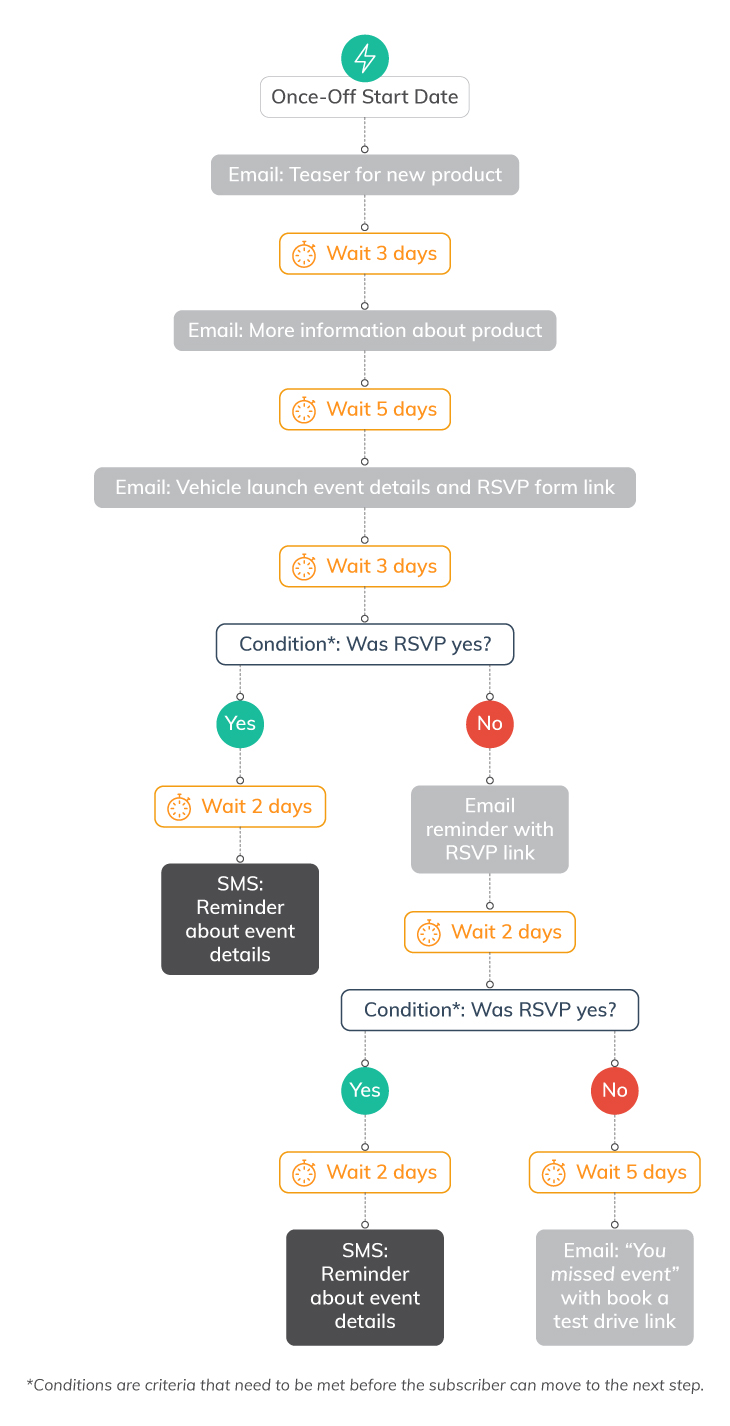 7 Ways to Use Marketing Automation Workflows | Everlytic | event rsvp email | automated emails