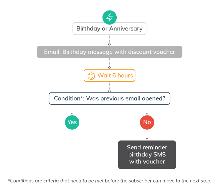 7 Ways to Use Marketing Automation Workflows | Everlytic | automated birthday message | automated anniversary email