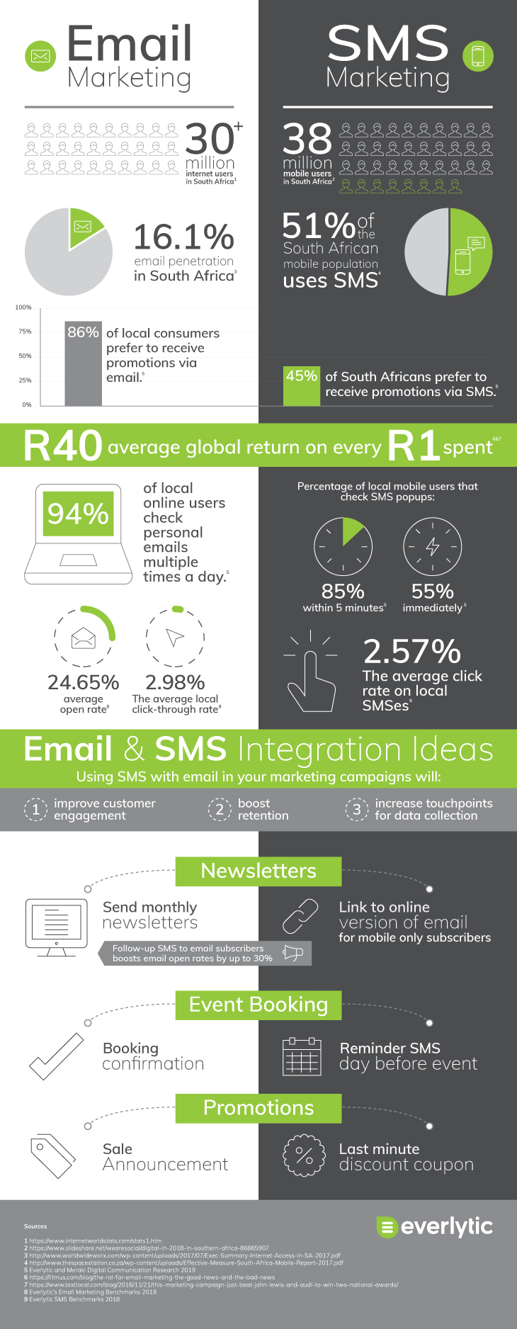 Infographic: Email vs SMS Marketing | Email marketing | Email stats | SMS stats