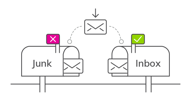 10 Ways to Remove Spam Elements in Email & Improve Delivery | Boost email delivery | Email marketing | Inbox delivery