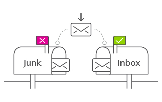 10 Ways to Remove Spam Elements in Email & Improve Delivery | Boost email delivery | Inbox or junk mail | Blog feature image