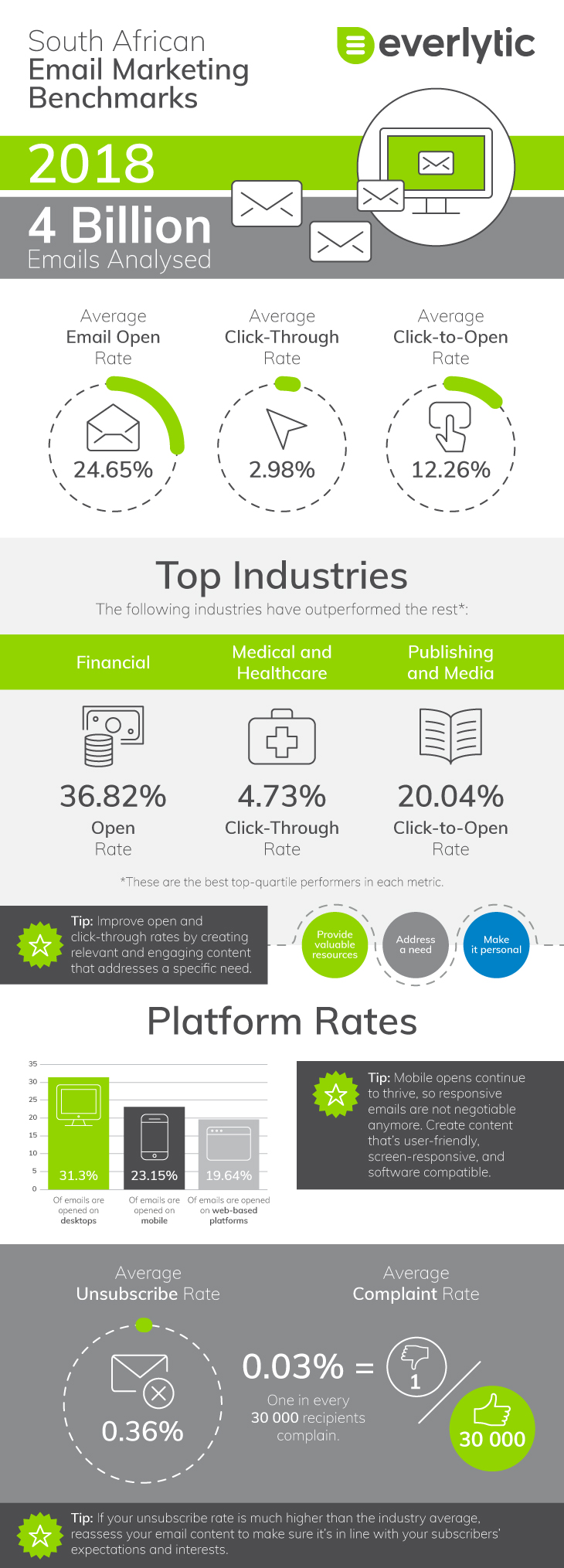 Everlytic | Benchmarks 2018 | Infographic | Email Marketing | Statistics | Click rate | Click-through rate | Click-to-Open rate | Unsubscribe rate | South Africa