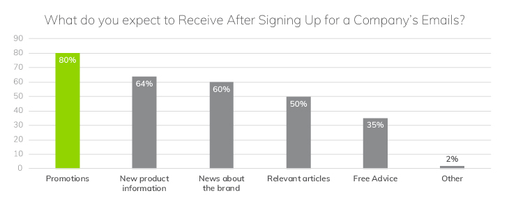 Most Respondents Expect to Receive Email Promotions | Research: Why Email is Essential for eCommerce | Email Marketing Platform | Everlytic