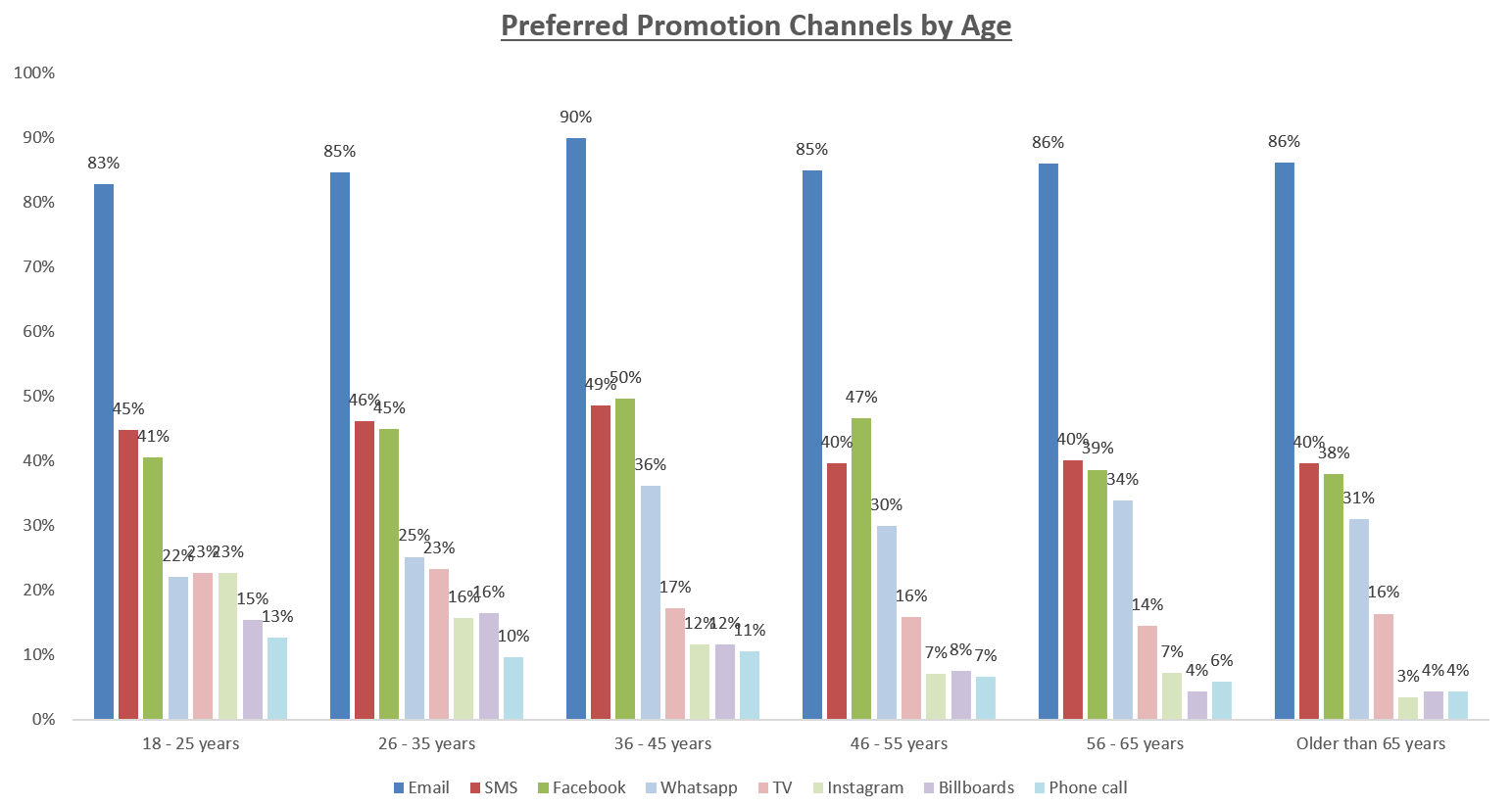Research: The Best Marketing Channels by Age in South Africa | Everlytic | Email marketing platform