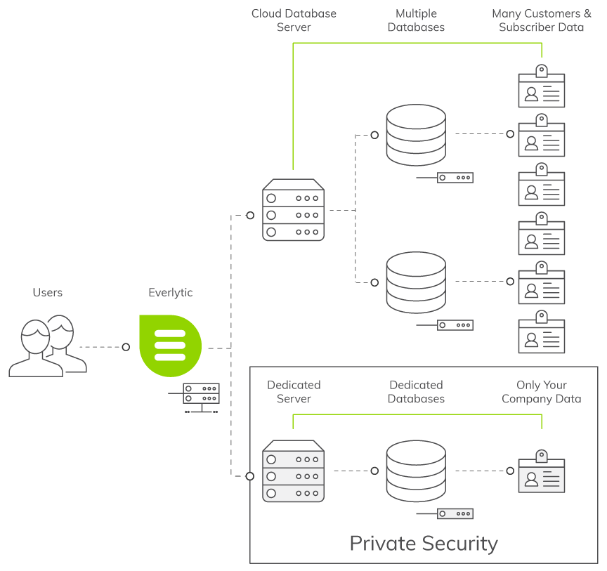 Everlytic | Normal Product Structure | Data Privacy | Diagram | Image