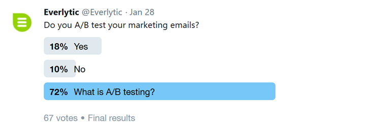 Twitter poll | What is A/B testing | Email marketing | Everlytic |Social media | Data analysis