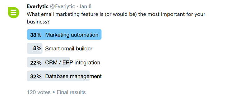 Twitter poll | Email marketing | Email automation | Marketing automation | Everlytic | Social media | Data analysis | Blog image