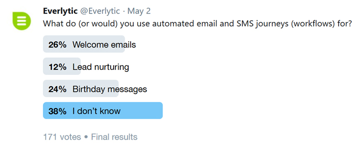 Twitter poll | Email automation | Email journeys | Workflows | Everlytic | Social media | Data analysis | Blog image