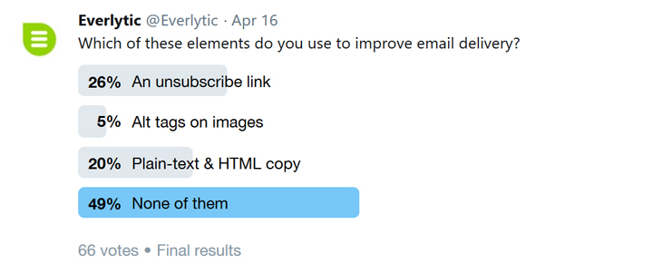 Twitter poll | Email delivery | Spam elements in email | Email marketing | Everlytic | Social media | Data analysis | Blog image