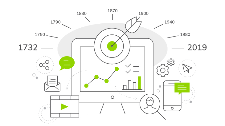 The Evolution of Content Marketing | Everlytic | Email Marketing | Content Marketing Timeline