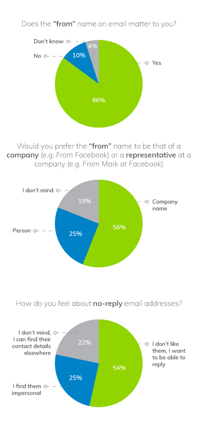 Research: Why People Don't Open Your Emails | Everlytic | Meraki Research | Pie charts | Does the from name on an email matter | Would you prefer your emails to come from a company or a person from that company | How do customers feel about no-reply email addresses