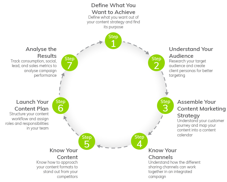 Infographic: The Content Marketing Lifecycle | Content Marketing Strategy | How to Maximise Your Digital Content to Grow Your Business | Everlytic | Digital Communication Software | Marketing Automation