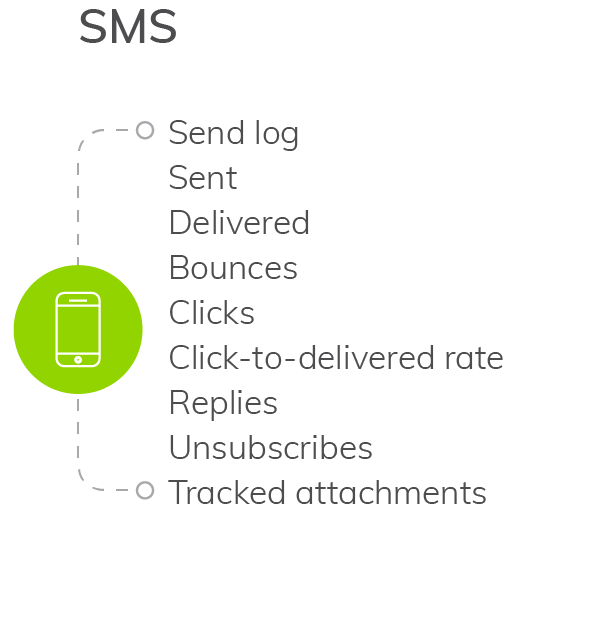 SMS Stats