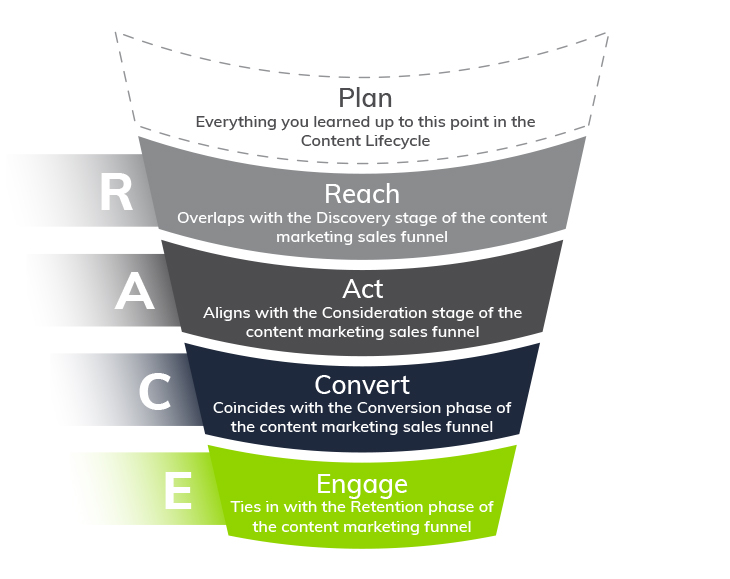 Infographic: How to Use the RACE Planning Framework in Your Content Strategy | Everlytic | RACE funnel