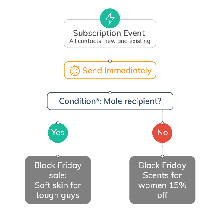 Automation Tips for Your Black Friday 2020 Comms | Retail communications | Everlytic | Automated communication workflow example 1 | Blog image