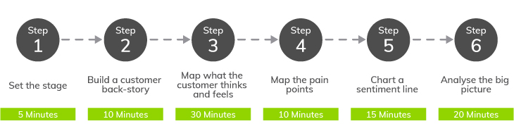 Amplify Client Engagement with a Customer Experience Strategy | Everlytic | How to map your customer journey